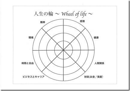lifecircle