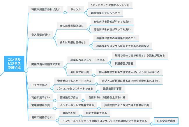 マインドマップを使って文章作成の構成やアイデアを練る方法