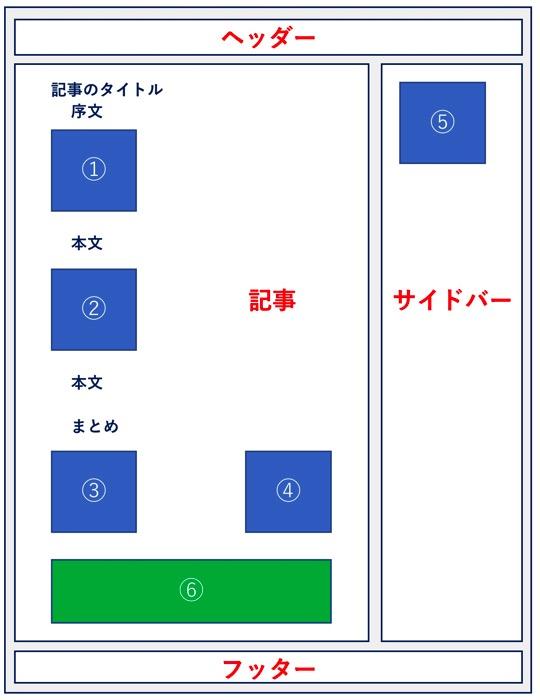 【2018年版】アドセンス広告の種類と稼げる配置位置-PCページ