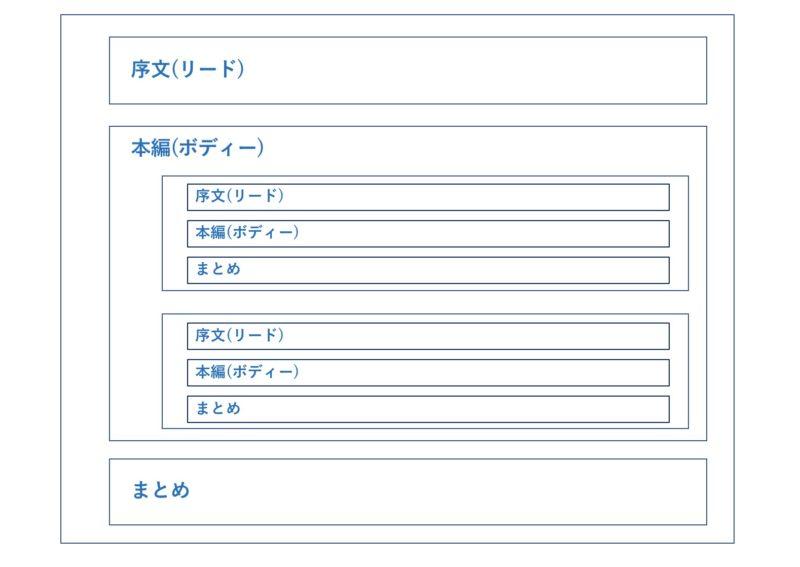 ブログ記事の構成フォーマット