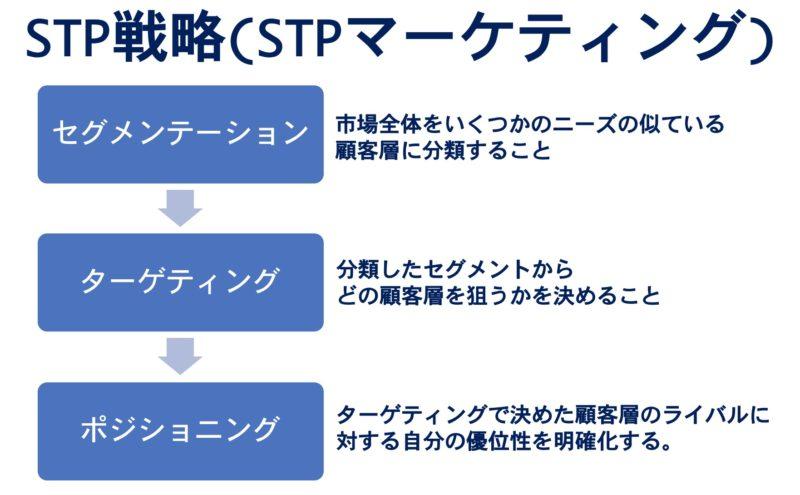 STP戦略(STPマーケティング)